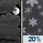Sunday Night: Mostly Cloudy then Slight Chance Light Snow