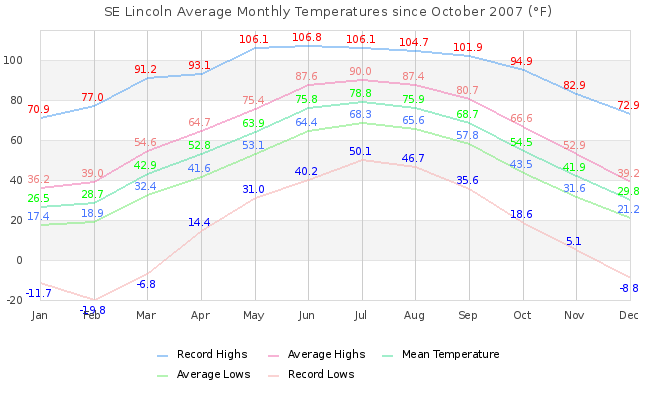 Monthly Temperature Graph